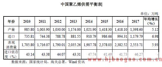 2018年中国聚乙烯和聚丙烯行业市场需求现状和发展前景分析