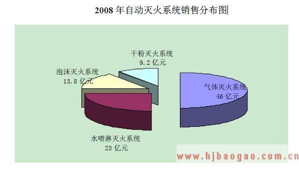 2010年S 型气溶胶灭火剂行业市场发展现状分析