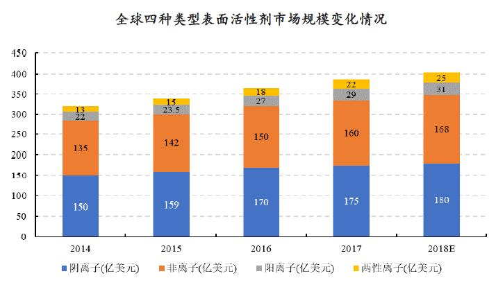 全球表面活性剂市场发展现状分析 2017年全球产量约合2,300 万吨