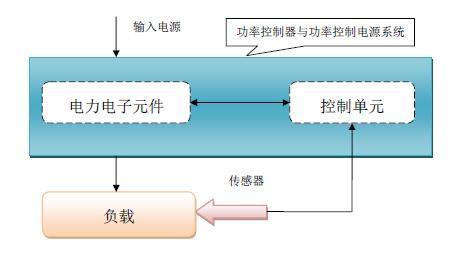 功率控制电源其控制原理