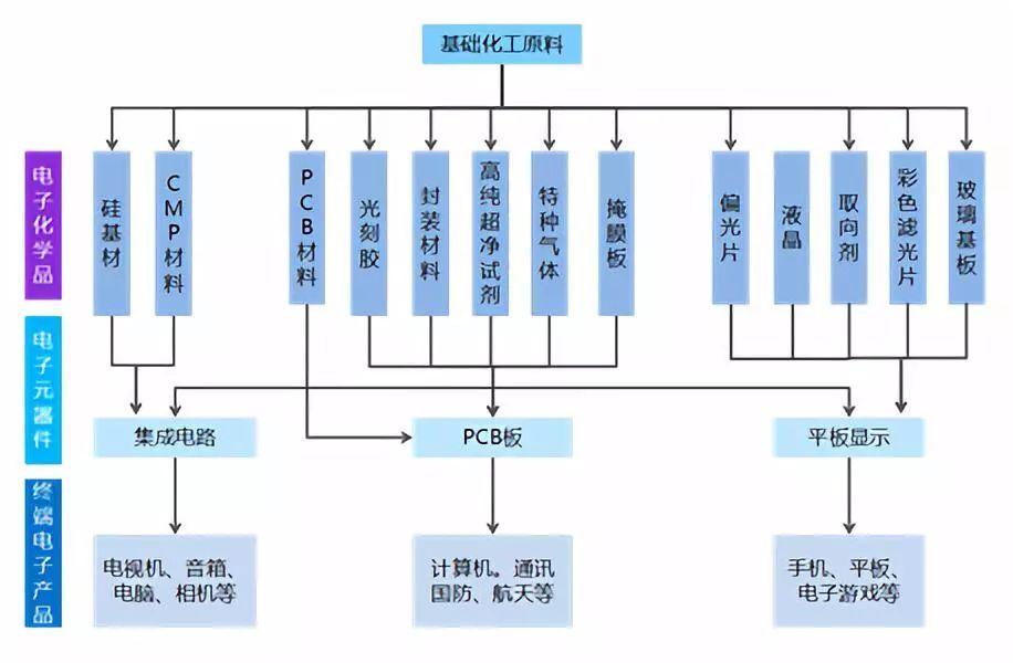 2018-2024年电子化学品行业市场发展特征分析