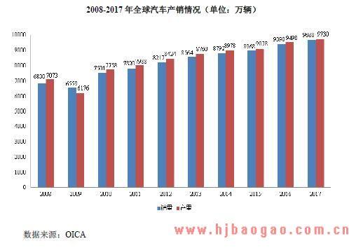 2008-2017 年全球汽车产销情况(单位:万辆)