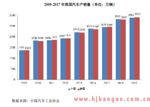 2009-2017 年我国汽车产销量(单位:万辆)
