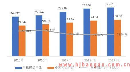 2015-2019年全球及中国平板显示模组产能及预测情况