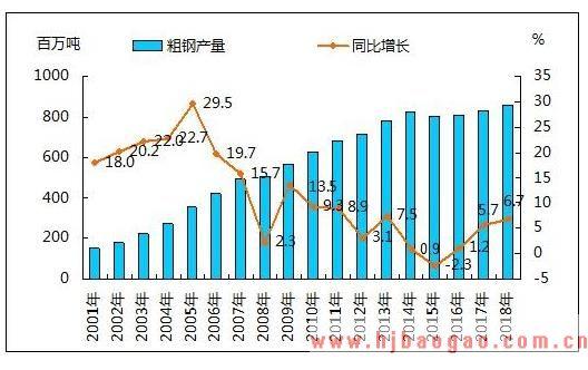 2018年中国钢铁行业运行状况平稳向好