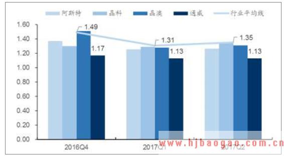 2019年多晶硅市场前景分析