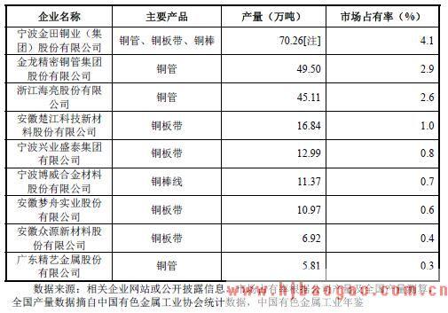 铜加工行业内主要企业2017 年市场份额