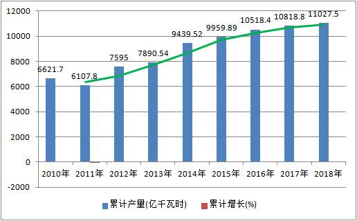 2020-2026年水电行业市场行情监测与市场调研究报告