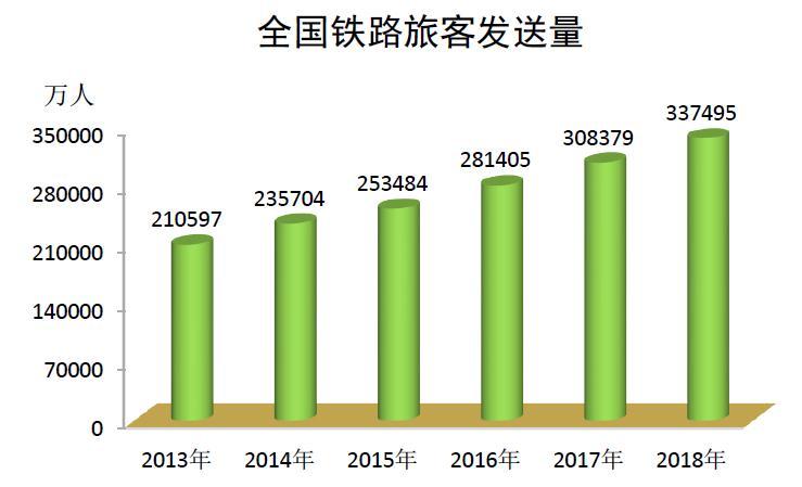 2020-2026年中国铁路客运行业市场走势及投资热点研究报告