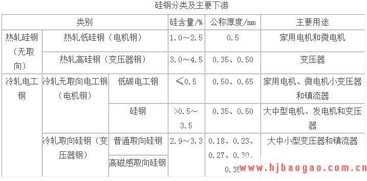2019-2023年中国硅钢行业市场调研及市场发展分析报告