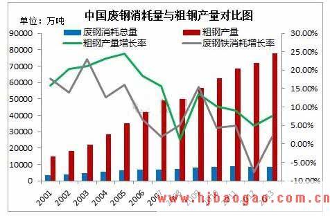 2019-2023年中国废钢铁行业市场调研及市场发展分析报告