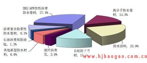 2012-2016年中国防水材料市场供需形势与营销研究分析报告