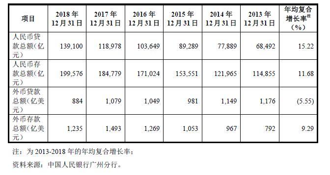 2018年广东银行业发展现状分析