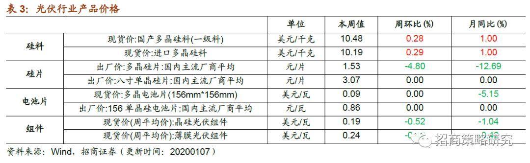 多晶硅价格