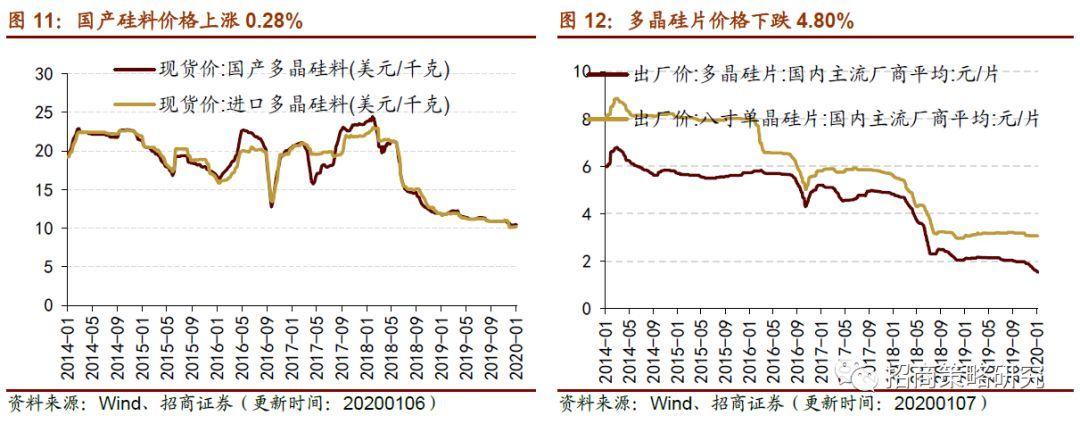 2020年中国多晶硅市场价格分析