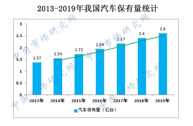 2013-2019年我国汽车保有量统计