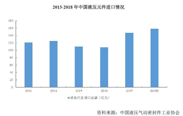 2013-2018年中国液压元件进口情况