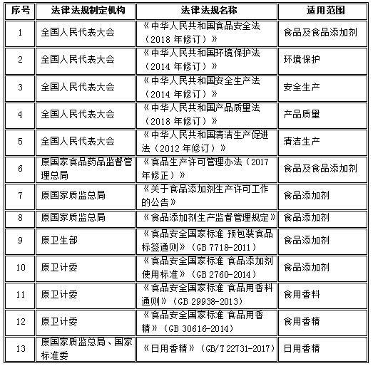 2015-2020年中国香料香精行业主管部门、主要法规
