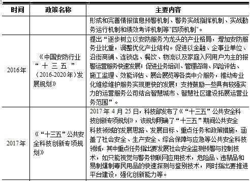 2016-2020年中国安防行业主管部门、监管体制及主
