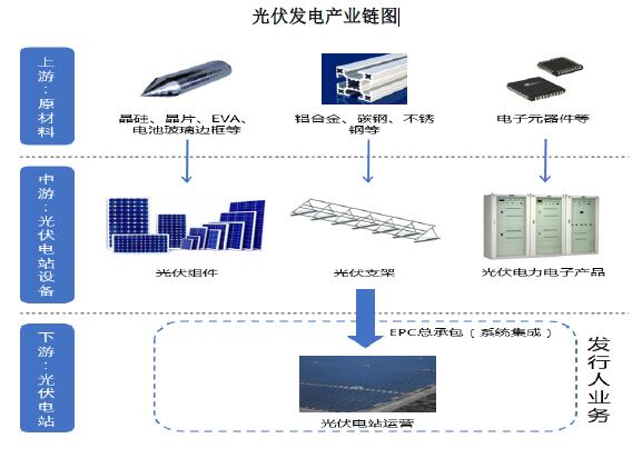 光伏发电产业链