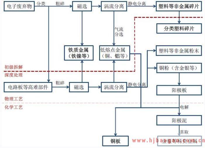 2018年中国再生资源行业发展现状前景分析