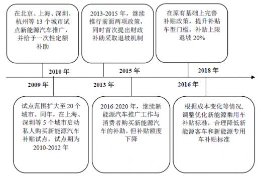 2018年我国锂离子电池制造业主管部门和监管体制分析