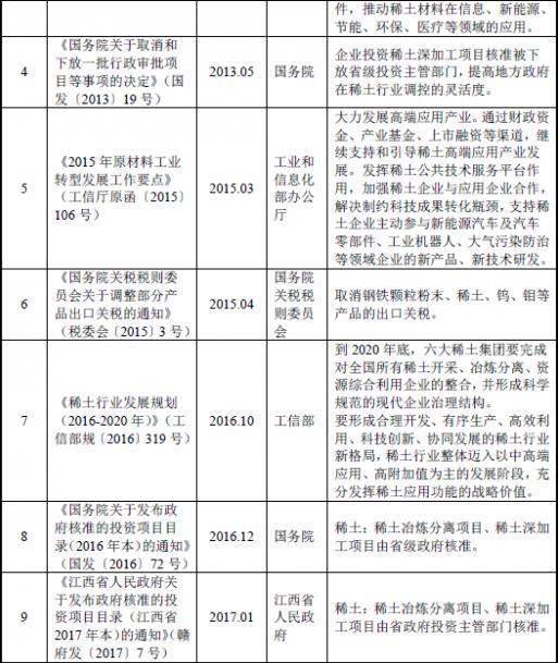 2018年中国稀土行业主管部门、监管体制、法律法规及政策分析