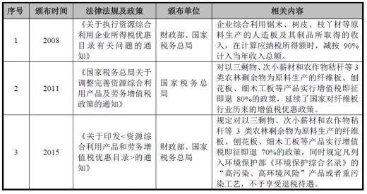 2018年中国人造板行业主管部门与管理体制和法律法规及产业政策