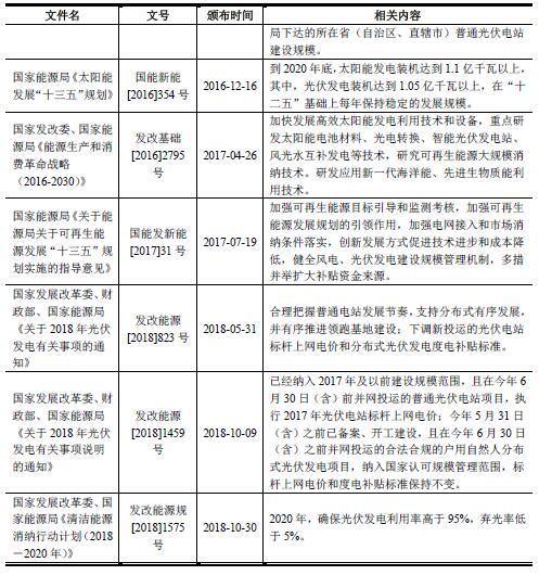 光伏电站行业法律法规及政策