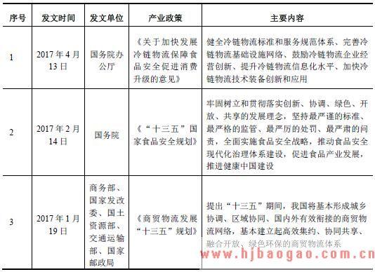 食品<a href=http://www.hjbaogao.com.cn/hyzc target=_blank class=infotextkey>行业政策</a>