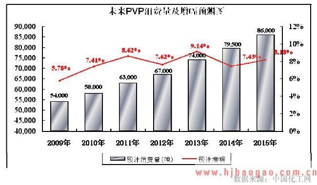 2010年PVP行业前景发展趋势分析