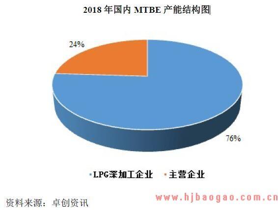2018-2019年MTBE行业市场发展现状分析