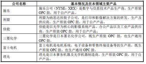 2018-2019年OPC鼓行业市场竞争对手生产龙头企业分析