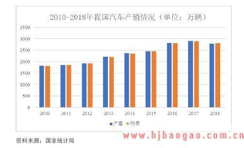2018-2025年TPU行业下游应用领域汽车配件行业市场分析