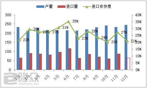 2018年中国国内石油焦市场运行分析