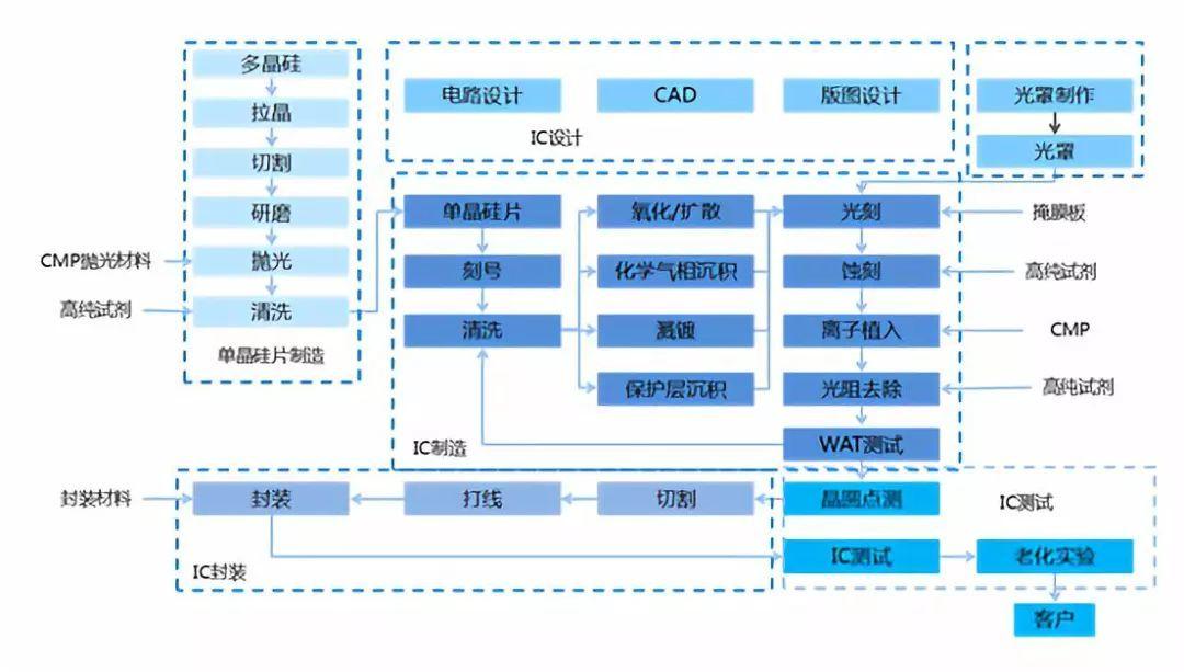 2018-2023年中国电子化学品下游IC应用分析