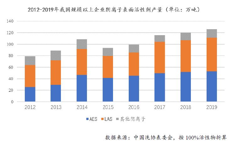 中国阴离子表面活性剂行业市场发展现状分析