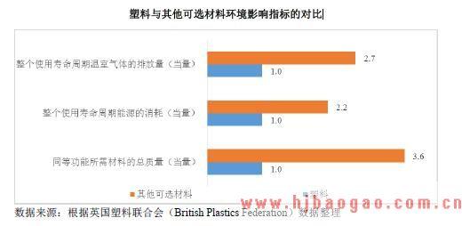 2018-2019年中国及全球塑料包装行业市场发展前景趋势发展研究报告