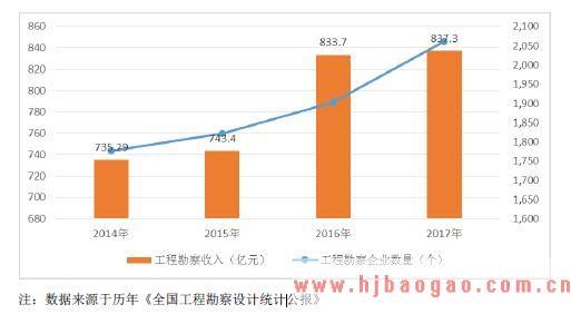 2015-2019年工程勘察行业市场规模分析