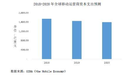 2018-2020 年全球移动运营商资本支出预测