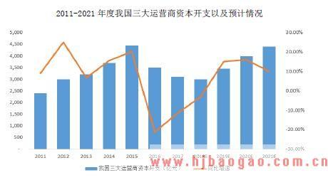 2015-2019年移动通信网络及其基站行业投资概况分析