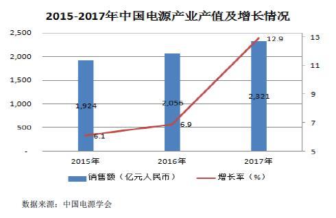 2016-2020年中国电力电子设备行业市场发展现状和前景分析