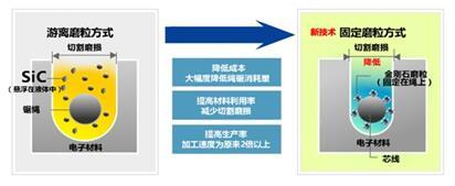 金刚石线在光伏产业链中的应用分析