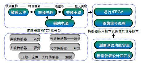 2016-2019年中国测量测试仪器仪表行业的技术水平和技术特点分析