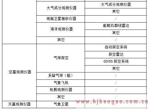 2015-2020年中国气象探测系统行业市场发展现状分析