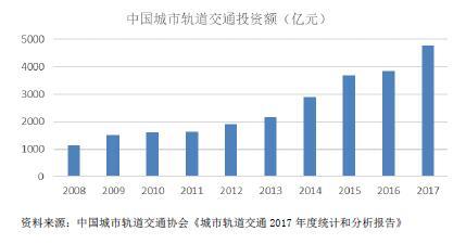 2015-2019年轨道交通行业市场发展现状分析