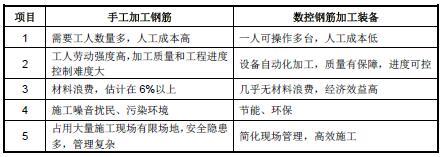 2015-2019年高端数控钢筋加工装备行业发展现状分析