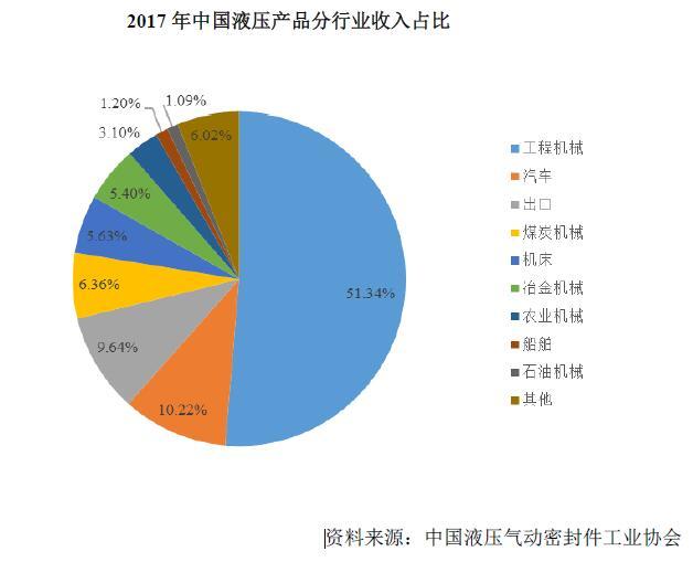 中国工程机械行业市场发展现状分析