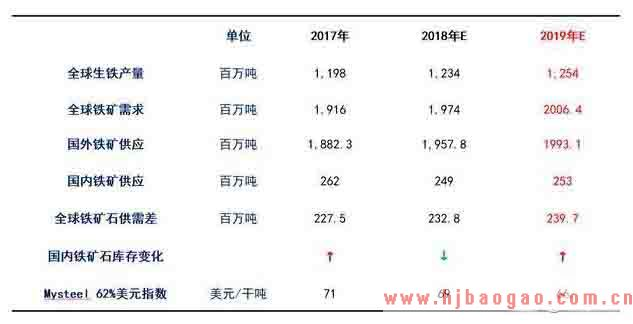 2018年铁矿石市场运行分析