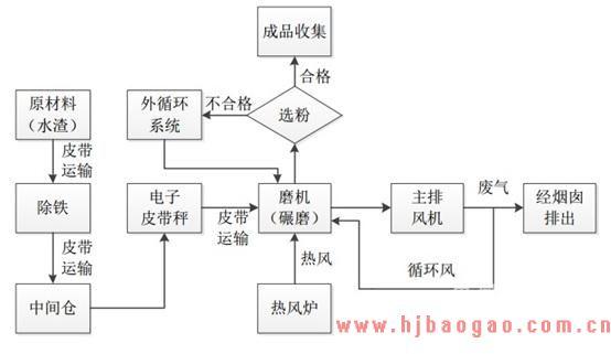 2018-2019年中国矿渣粉行业市场分析